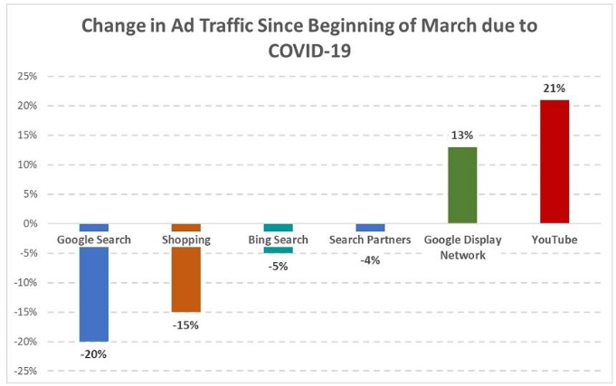 drop in paid search traffic during COVID-19