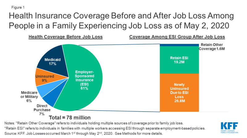 americans who have lost health insurance - kaiser family foundation