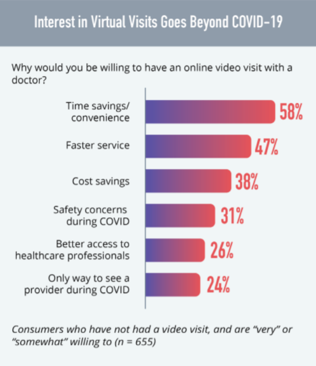 chart showing why patients would be willing to do a virtual visit with a doctor