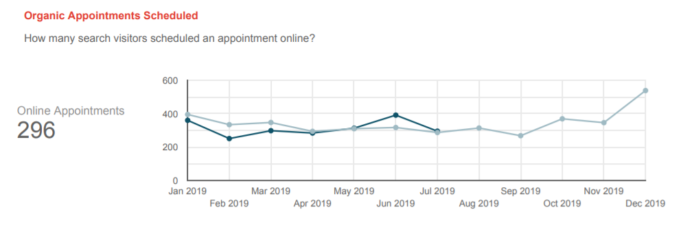 online appointment schedule - graph from report