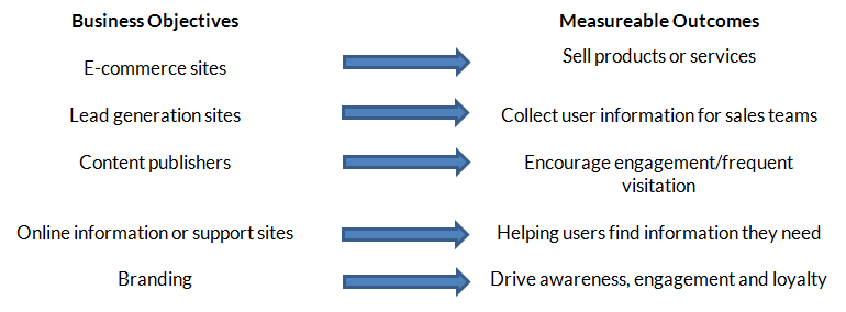 Digital Analytics Business Objectives and Measurable Outcomes Graph